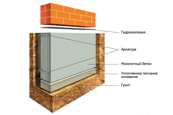 Схема под строительство